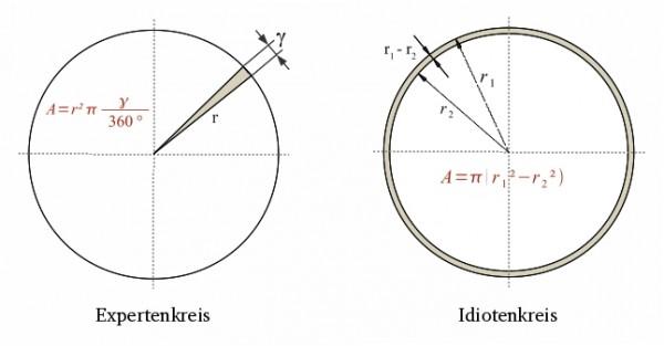 Expertenkreis vs. Idiotenkreis - eine geometrische Gegenüberstellung
